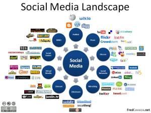 Social media para lograr la visibilidad web