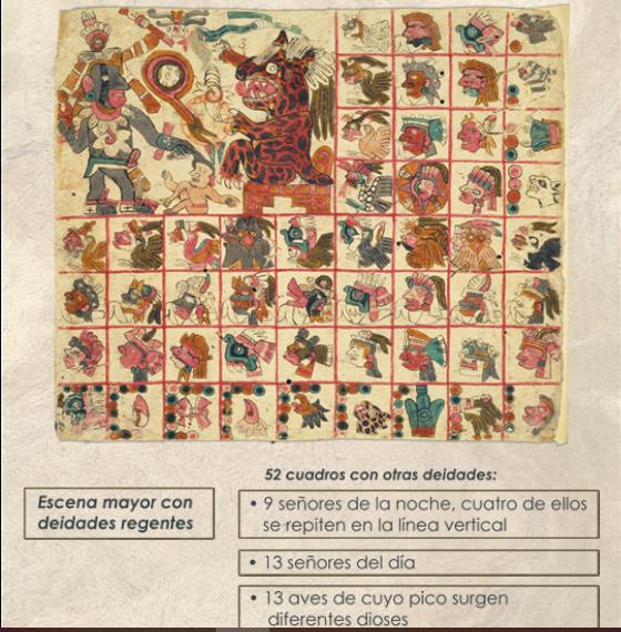elementos del códice Tonalámatl de Aubin
